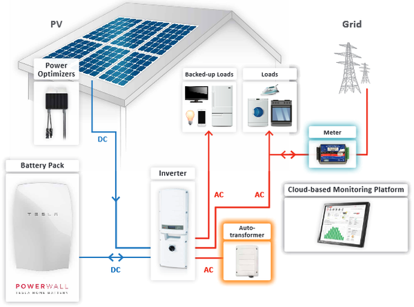 Bpmnsma Ac further Acdc Coupled additionally Y likewise Sunny Island Internal Diagram as well Sma Single Offgrid Open Web. on ac coupled grid tie with battery backup power systems