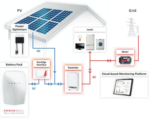 storEdge_system_diagram_1_5c83770c 30b0 402a 9a40 e0de82578cae_large?v=1444671039 9100 watt (9kw) diy solar install kit w solaredge inverter diy solar panel system wiring diagram at suagrazia.org