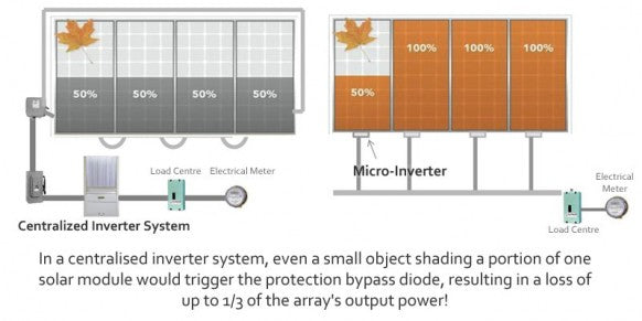 MicroInverter Advantages