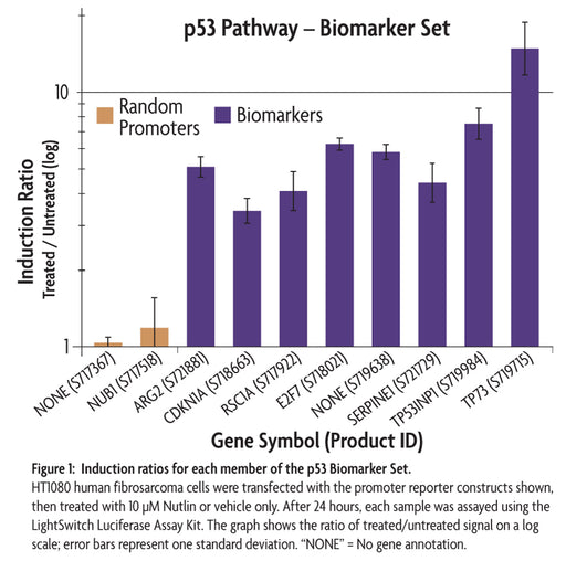LightSwitch™ p53 Biomarker Set