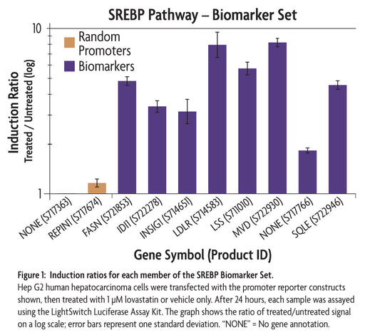 LightSwitch™ SREBP Biomarker Set