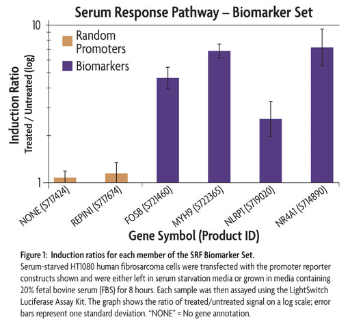 LightSwitch™ SRF Biomarker Set