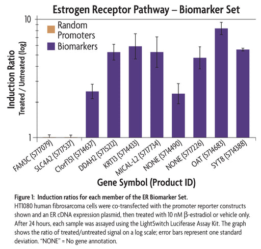 LightSwitch™ ER Biomarker Set