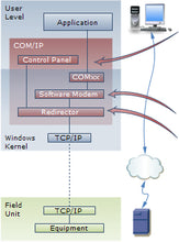 Virtual COM port Redirector with modem command set.  Emulates a modem.