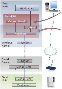 select virtual serial ports to use with application