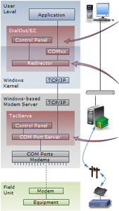 TacServe modem pool server