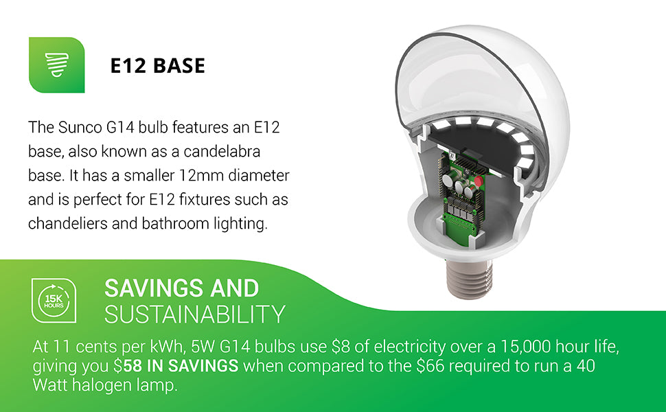 With an E12 base, also known as a candelabra base, the Sunco G14 LED Bulb has a small diameter to fit in chandeliers and bathroom fixtures. Shown here with a cutaway to show the LED board inside the durable housing. This 5W G14 LED Bulb offers savings and sustainability. At 11 cents per kWh, 5W G14 bulbs use 8 dollars of electricity over a 15,000 hour life. This gives you 58 dollars in savings when compared to the 66 dollars required to run a 40 watt halogen lamp.