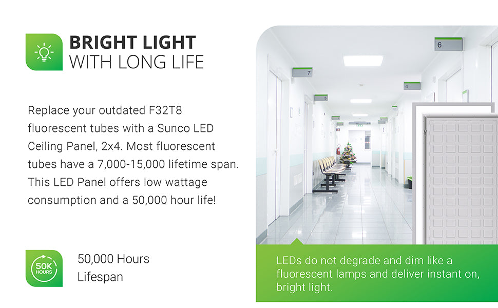 Bright Light with Long Life. Replace your outdated F32T8 fluorescent tubes with a Sunco LED Ceiling Panel, 2x4. Most fluorescent tubes have a 7,000 to 15,000 lifetime span. This LED panel offers low wattage consumption and a 50,000 hour life. LEDs do not degrade and dim like a fluorescent lamp. They deliver instant on, bright light. Image shows a doctor's office with seated waiting area, doors with numbers, and a long hallway with the Sunco 50W LED Ceiling Panel installed overhead.