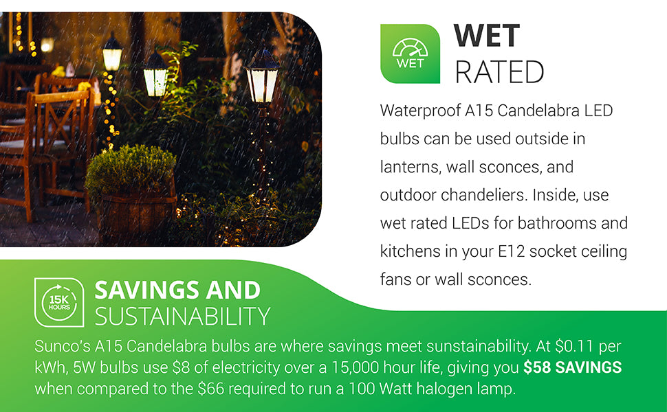 Wet Rated. Waterproof A15 Candelabra LED bulbs can be used outside in lanterns, wall sconces, and outdoor chandeliers. Inside, use wet rated LEDs for bathrooms and kitchens in your E12 socket ceiling fans or wall sconces. Savings and Sustainability. Sunco's A15 Candelabra Bulbs are where savings meet sustainability. At 11 cents per kWh, 5W use 8 dollars of electricity over a 15,000 hour life, giving you 58 dollars in savings compared to the 66 dollars required to run a 100 wall halogen lamp.