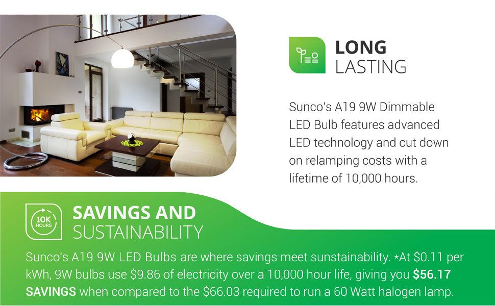 Long Lasting. Sunco's A19 9W Dimmable LED Bulb features advanced LED technology and cuts down on relamping costs with a lifetime of 10,000 hours. Savings and Sustainability. At 11 cents per kWh, 9W bulbs use 9.86 dollars of electricity over a 10,000 hour life, giving you 56.17 dollars in savings when compared to the 66.03 required to run a 60 watt halogen lamp. Image shows a modern living room with a large floor lamp.