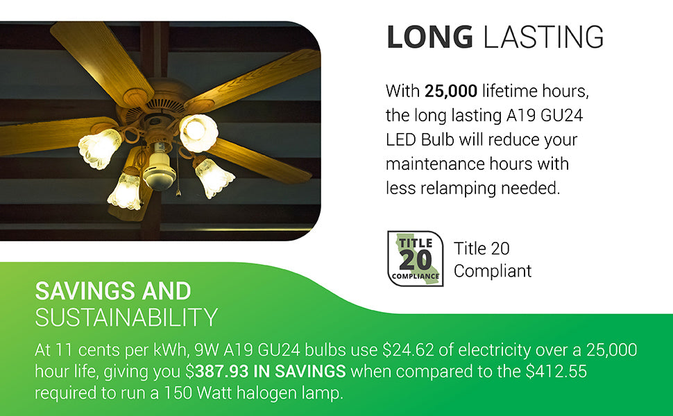 With 25,000 lifetime hours, the long lasting A19 GU24 LED Bulb will reduce your maintenance hours with less relamping needed. Image shows A19 GU24 bulbs inside a ceiling fan fixture. Saving and Sustainability regarding this Sunco light bulb: at 11 cents per kWh, 9W A19 GU24 bulbs use $24.62 of electricity over a 25,000 hour life, giving you $387.93 in savings when compared to the $412.55 required to run an equivalent 150W halogen lamp.