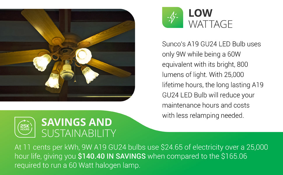 Low Wattage. Sunco's A19 GU24 LED Bulb uses only 9W of power yet is a 60W equivalent with its 800 lumens of bright light. With 25,000 lifetime hours, the long lasting A19 GU24 LED will reduce maintenance hours and costs with less relamping needed. Savings and sustainability: at 11 cents per kWh, 9W A19 GU24 LEDs use 24.65 dollars of electricity over their 25,000 hour life, giving you 140.40 dollars in savings when compared to the 165.06 dollars required to tun a 60W halogen lamp.