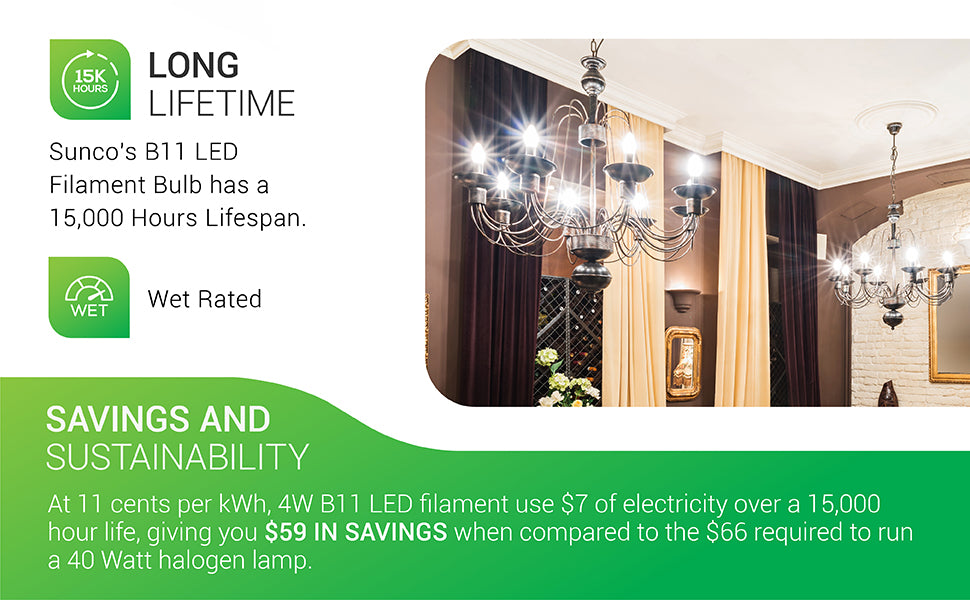 Sunco's B11 LED Filament Bulb has a long 15,000 hour lifespan. It is wet rated for use outside or in wet areas like bathrooms, kitchens. Image shows the Sunco B11 LED Bulb with E12 base in modern, metal dining room chandeliers. Savings and Sustainability. At 11 cents per kWh, 4W B11 LED filament bulbs use 7 dollars of electricity over a 15,000 hour life, giving you 59 dollars in savings when compared to the 66 required to run a 40 watt halogen lamp.Sunco's B11 LED Filament Bulb has a long 15,000 hour lifespan. It is wet rated for use outside or in wet areas like bathrooms, kitchens. Image shows the Sunco B11 LED Bulb with E12 base in modern, metal dining room chandeliers. Savings and Sustainability. At 11 cents per kWh, 4W B11 LED filament bulbs use 7 dollars of electricity over a 15,000 hour life, giving you 59 dollars in savings when compared to the 66 required to run a 40 watt halogen lamp.