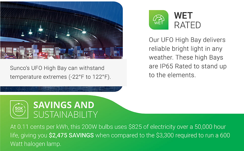Waterproof. Sunco's UFO High Bay is very durable and provides you with reliable, bright light in inclement weather. Our High Bays are IP65 rated to ensure it can stand up to the elements. Image shows UFO High Bay LED light fixtures in a gas station canopy near a convenience store. These 21,000 lumen lights create a 110 degrees wide beam angle of bright light. This durable light fixture can withstand temperature extremes from -22 degrees F-122 degrees F.