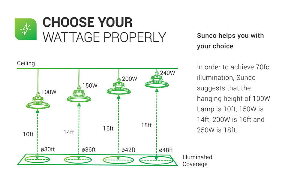Choose Your Wattage Properly. In order to achieve 70 footcandles (70fc) of illumination, Sunco suggests that the hanging height of 100W lamp is 10ft, 150W is 14ft, 200W is 16ft, and 250W is 18ft. A chart shows the illuminated coverage for each wattage type including the distance from the floor to reach that approximate square footage of coverage. Please contact customer service for assistance if you need these details read aloud to you.