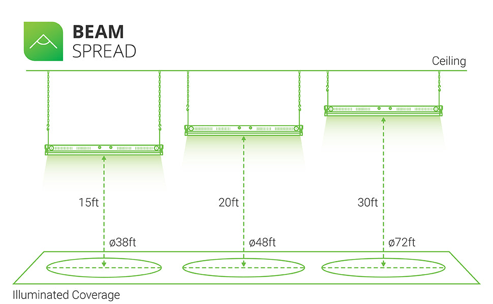 Beam Spread. The 220W Linear High Bay LED light fixture offers illuminated coverage of varying beam spread depending on how high you hang the light from the ground. The image shows this area light suspended at three different heights. At 15 feet the light has a 38ft beam spread. At 20 feet the light has a 48 foot beam spread. At 30 feet the light has a 72 foot beam spread.