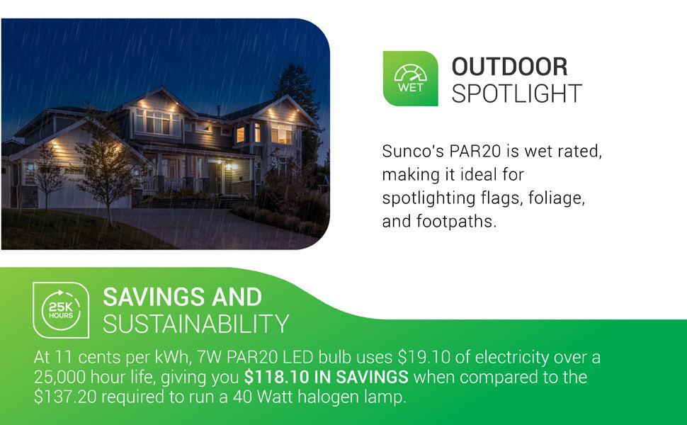 Outdoor spotlight. The Sunco PAR20 LED Bulb is wet rated and suitable for outdoor lighting. It is ideal for spotlighting flags, foliage, and footpaths. IP65 rated for exterior light applications. Shown here under eaves and providing highlights on the exterior of a home. Savings and Sustainability. At 11 cents per kWh, the 7W PAR20 LED uses 84 cents of electricity over a 25,000 hour life, giving you 118.10 dollars in savings when compared to the 137.20 required to run a 50W halogen lamp.