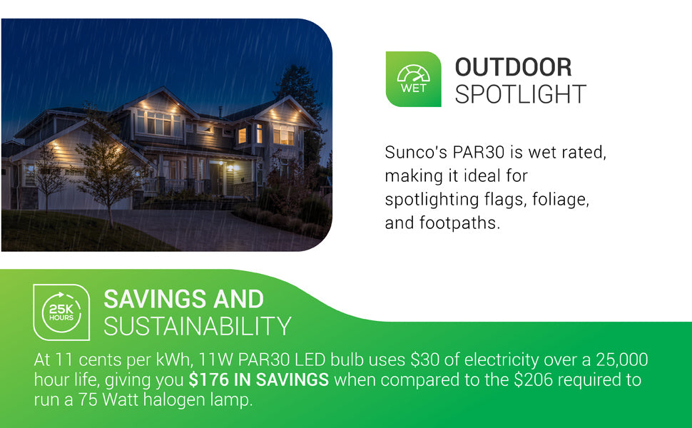 Sunco PAR30 LED Bulb is wet rated, making it ideal for spotlighting flags, foliage, and footpaths. IP65 rated. Image includes Savings and Sustainability numbers. At 11 cents per kWh, 11W PAR30 LED Bulb uses 1.32 dollars of electricity over a 25,000 hour life, giving you 176 dollars in savings when compared to the 206 dollars required to run an equivalent 50 watt halogen lamp.