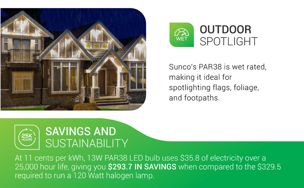 Sunco PAR38 LED Bulb is wet rated, making it ideal for spotlighting flags, foliage, and footpaths. IP65 rated. Image includes Savings and Sustainability numbers. At 11 cents per kWh, 13W PAR38 LED Bulb uses 1.57 dollars of electricity over a 25,000 hour life, giving you 293.70 dollars in savings when compared to the 329.50 dollars required to run an equivalent 120 watt halogen lamp
