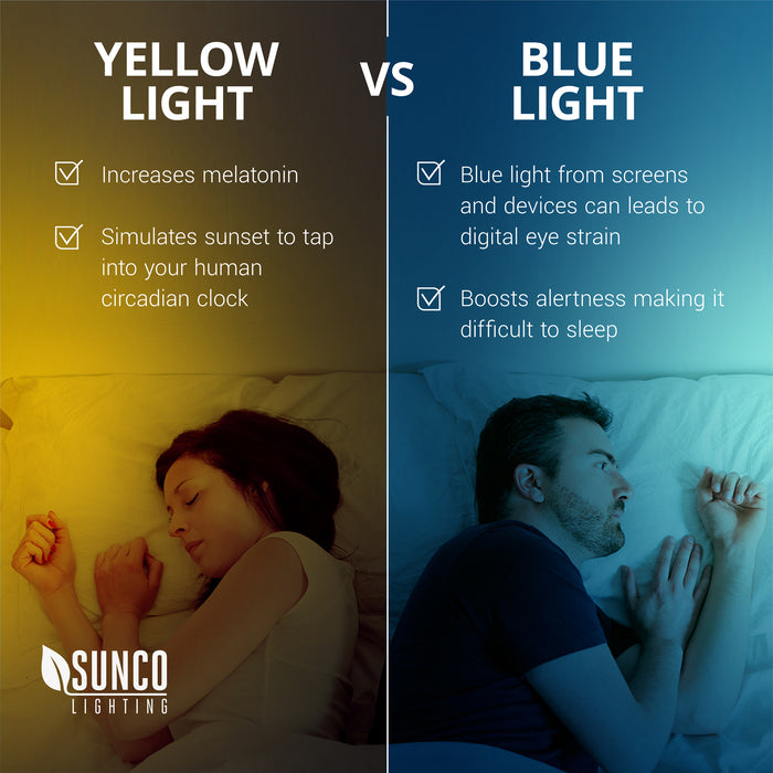 Yellow Light vs Blue Light. The Sunco A15 LED Yellow Bug Light increases melatonin with its yellow light. It simulates sunset to tap into your human circadian clock. This contrasts with blue lights, such as the blue light from screens and devices that can lead to digital eye strain. Blue light also boosts your alertness level, making it difficult to fall asleep. Creates a cozy, yellow glow and fits in most household light fixtures with its E26 base.