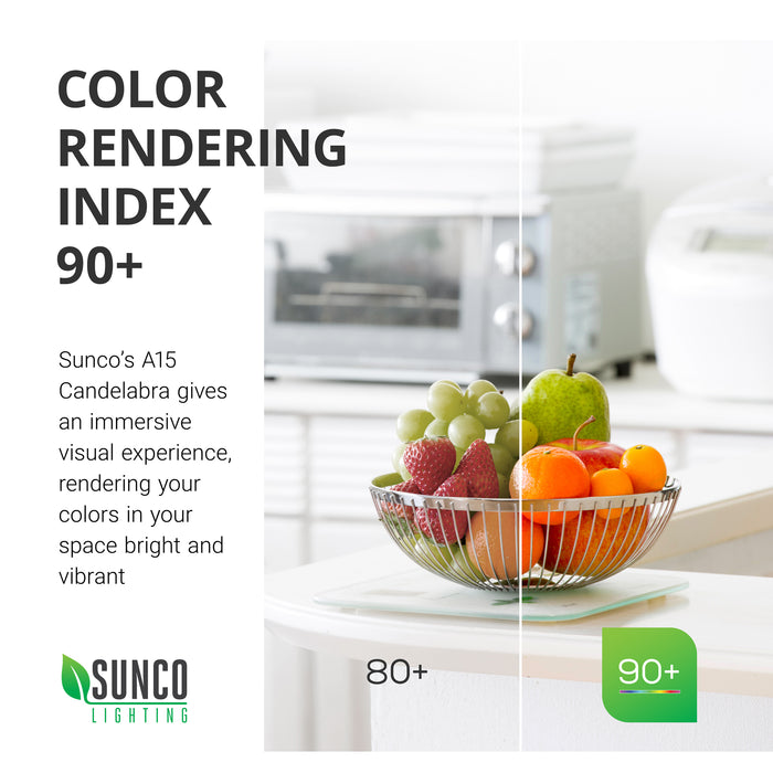 Color Rendering Index CRI 90+ is seen here with a bowl of fruit. Half the image is seen under CRI 80+ and the other is CRI 90+. Sunco's A15 Candelabra gives an immersive visual experience. The colors and textures are vibrant with a high CRI. That means your food and clothing will have more lifelike colors, they will look like they would appear in the sunlight.