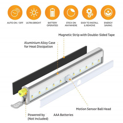 LED Closet Light-LED light Bulbs-Golonzo