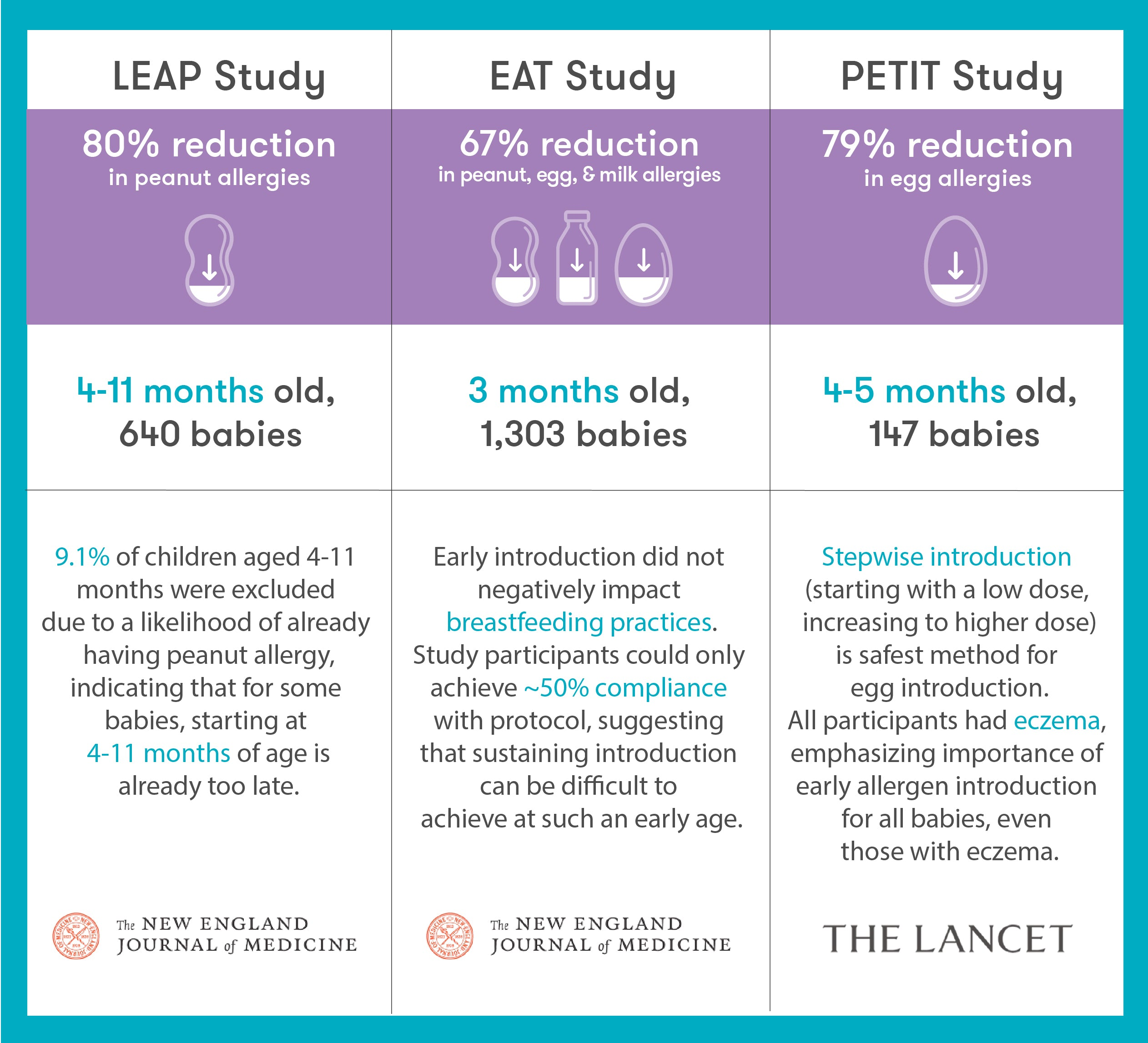 Learning Early About Peanut Allergy (LEAP) Key Outcomes: An 80% reduction of peanut allergy in high-risk infants who consumed the study-recommended amount of peanut protein per week for the suggested time period Takeaways: LEAP established that sustained introduction of peanut beginning in the first 11 months was highly effective in preventing the development of peanut allergy.  A follow-up study (LEAP-ON) later demonstrated that the same infants remained allergy-free through their 4th year of avoiding peanuts. Enquiring About Tolerance (EAT) Key Outcomes: A 67% reduction in the prevalence of overall food allergy, 100% reduction in peanut allergy, and 75% reduction in egg allergy in the early introduction group Takeaways: Early introduction of allergenic foods starting at 3 months compared to starting after 6 months was both safe and demonstrated a significant reduction in food allergy prevalence, suggesting that there are more benefits to introducing allergens earlier rather than later and as early as 3 months. One of the key findings from the study established that early allergen introduction did not negatively impact breastfeeding practices. However, study participants could only achieve 50% compliance with protocol, indicating that early and sustained introduction was difficult to achieve at such a young age. Prevention of Egg Allergy with Tiny Amount Intake (PETIT) Key Outcomes: A 79% reduction in egg allergy prevalence among infants with eczema who consumed the study-recommended amount of cooked egg protein per week Takeaways: Stepwise introduction of egg safely and effectively prevents the development of egg allergies in children. Delaying introduction of these allergens may actually increase the incidence of food allergies.