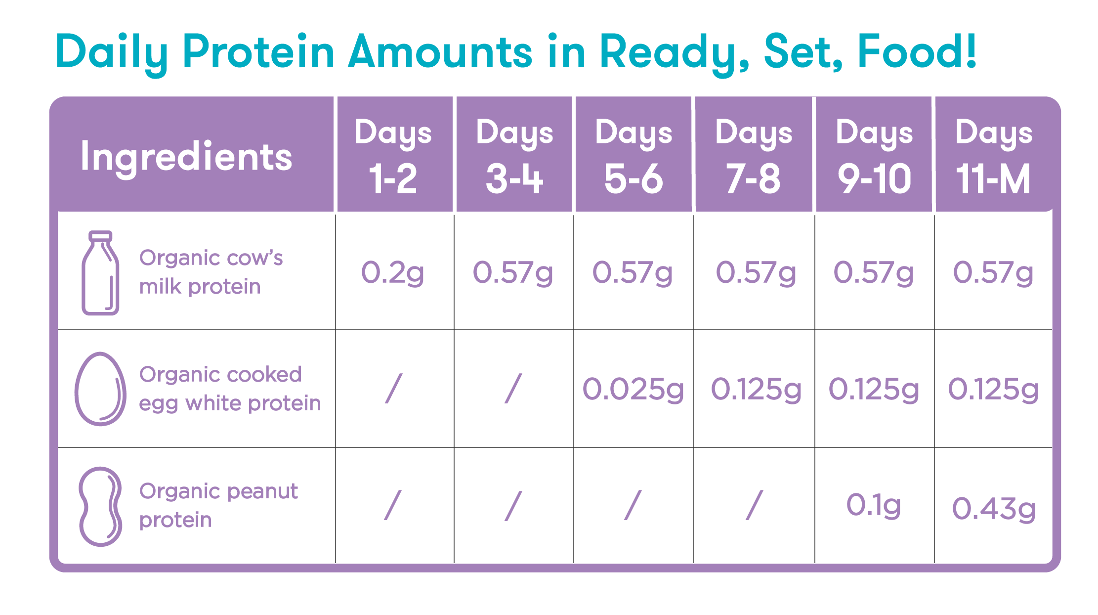 protein amounts in Ready, Set, Food!