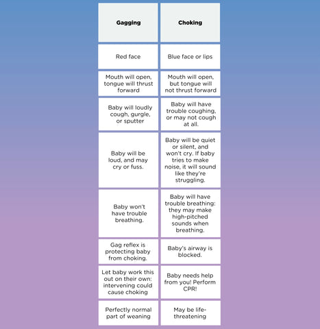 Telling the difference between Gagging vs. Choking chart