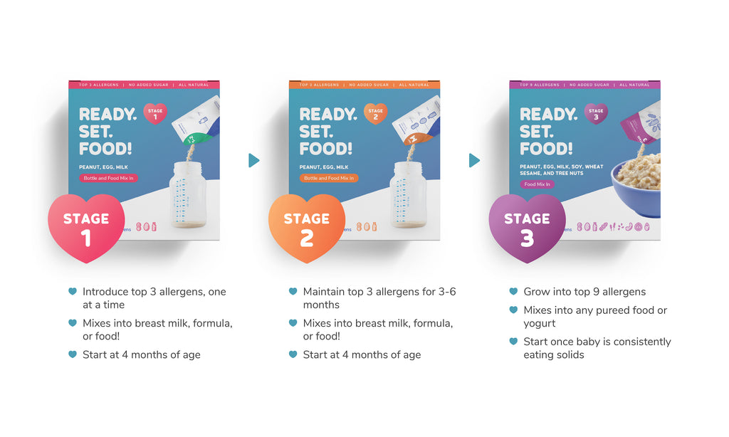 Chart comparing Ready, Set, Food! Stages