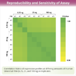 cellecta-inc-reproducibility-sensitivity-assay-160212