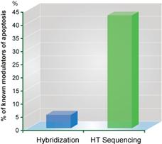 hybridization versus Next-Gen Sequencing for shRNA library screening