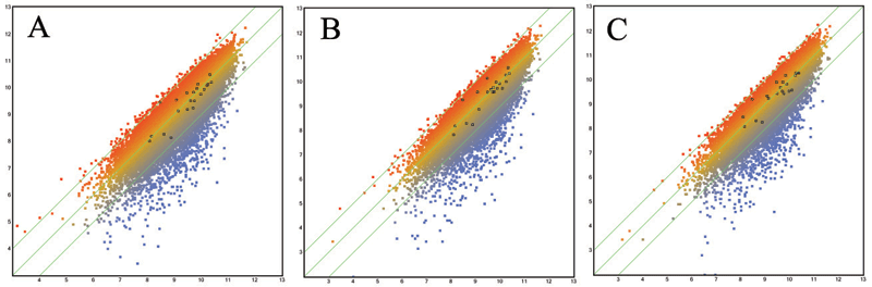 Quality control for reproducibility in replicates using DECIPHER pooled shRNA libraries