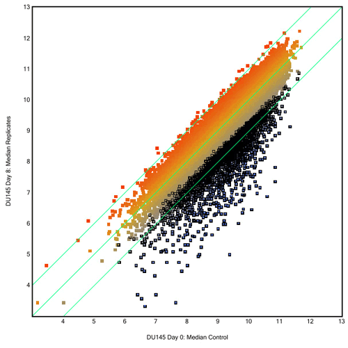 Scatter plot of shRNA representation for a viability screen with DU145 prostate cells. Time points are day 0 and day 8.