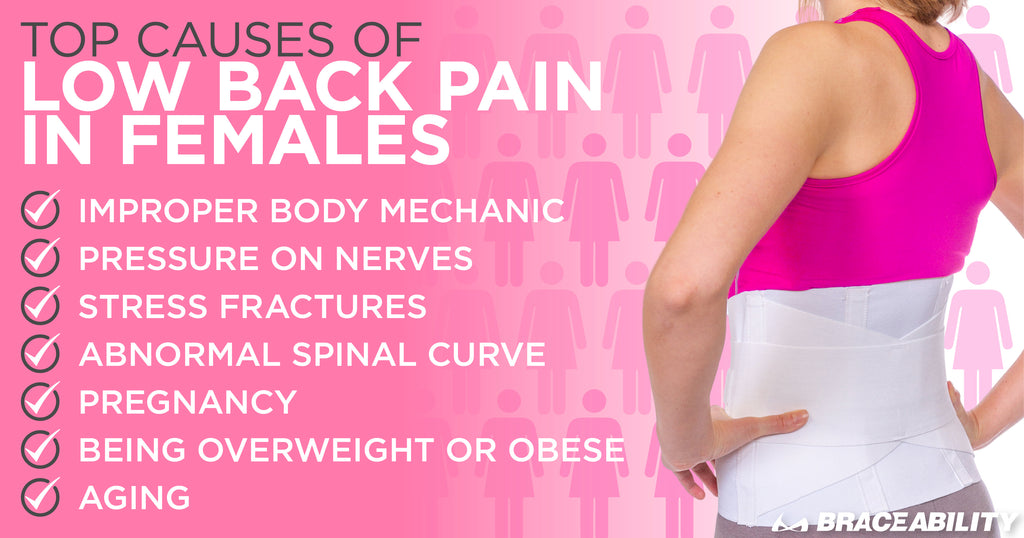The top causes of low back pain in women is improper body mechanics, pressure on nerves, and stress fractures