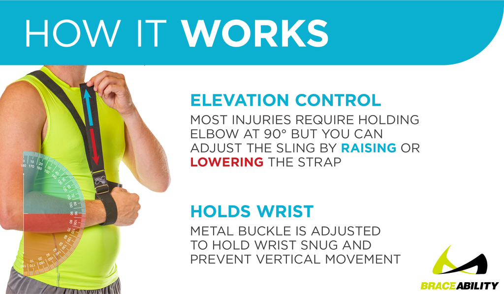 the broken arm sling works to elevate your cast or injured elbow by cinching your wrist