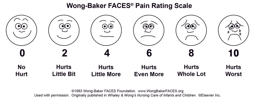 wong baker pain scale to determine how much pain you are experiencing