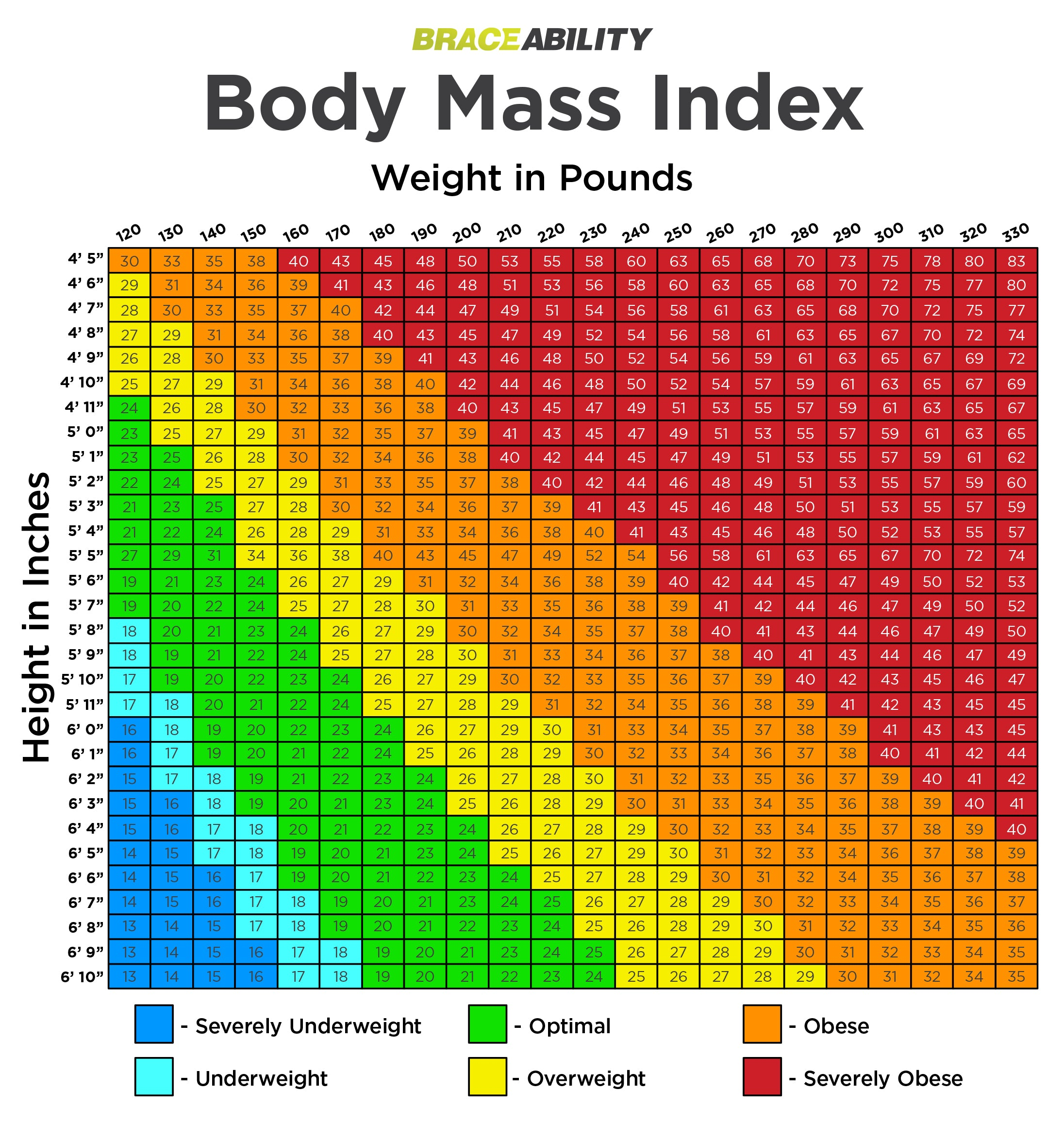 body mass index chart to determine how overweight you are