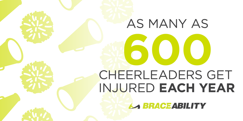 As many as six hundred cheerleaders get injured each year