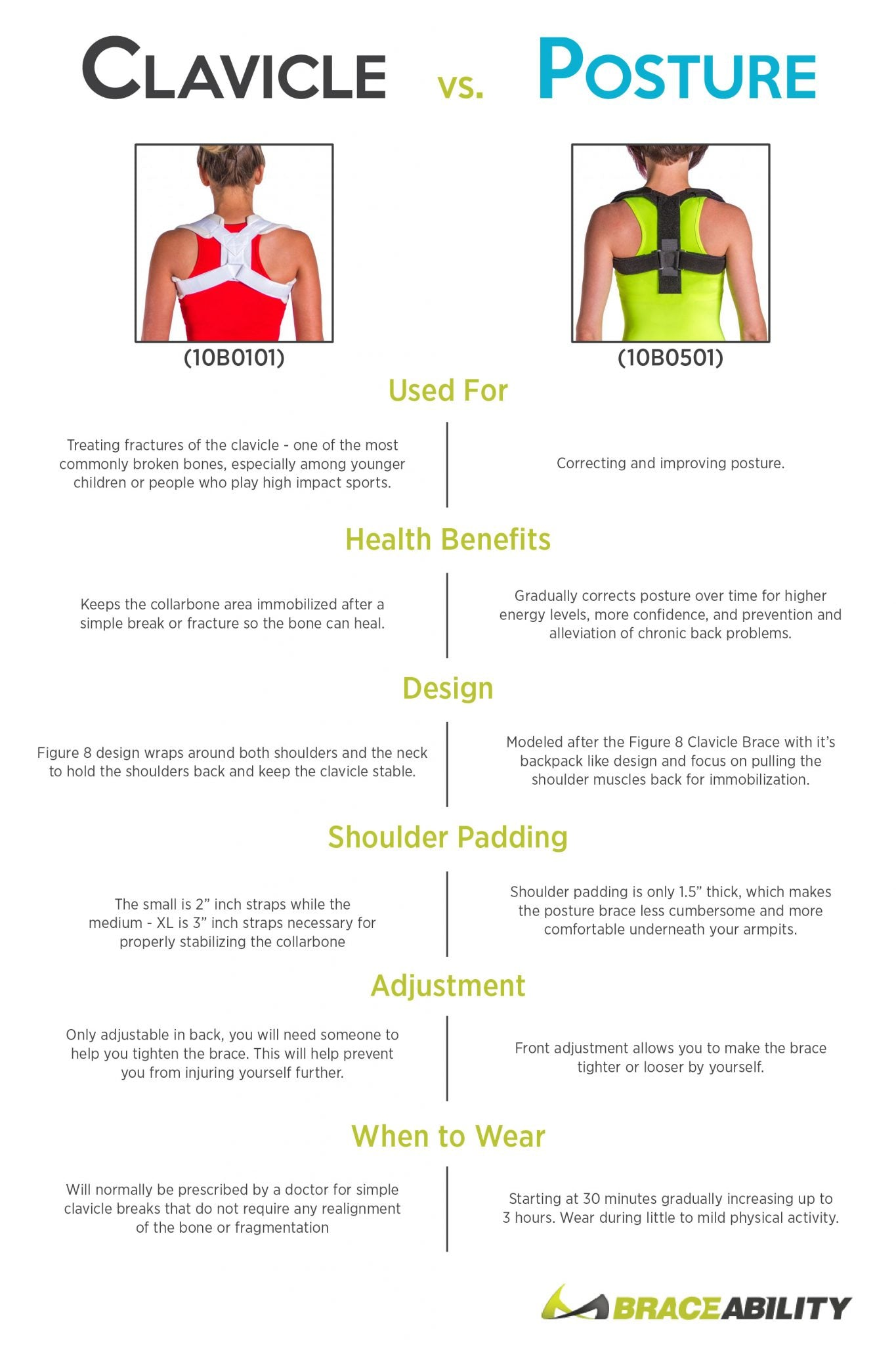 what to use a clavicle brace for and the type of posture brace you will need