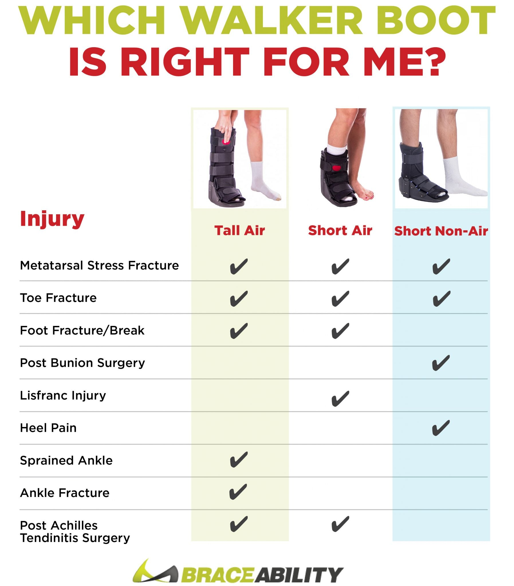 Which Walking Boot Is Right For Me Short Walker Vs