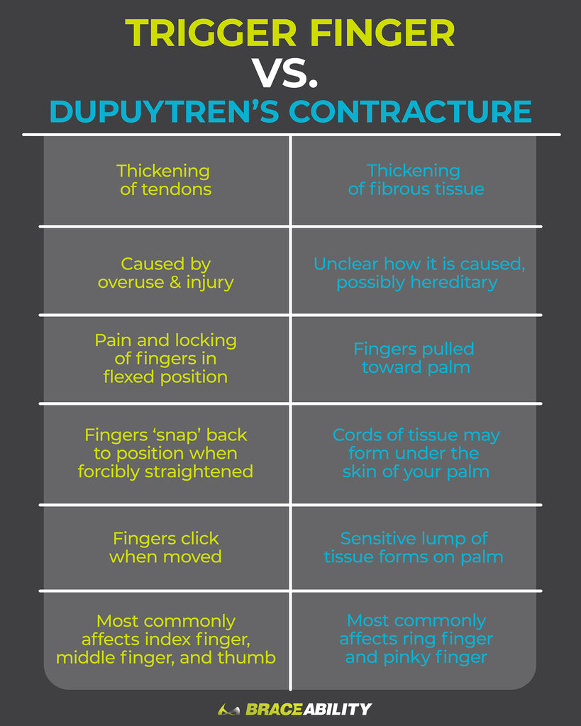 learn the differences between trigger finger and dupuytren's contracture disease