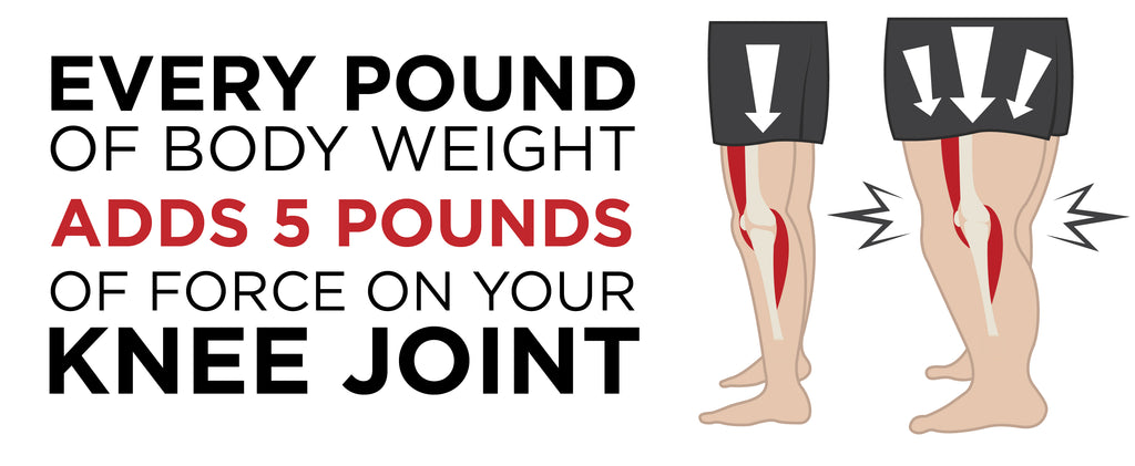 every pound of body weight adds 5 pounds of force on you knee joint