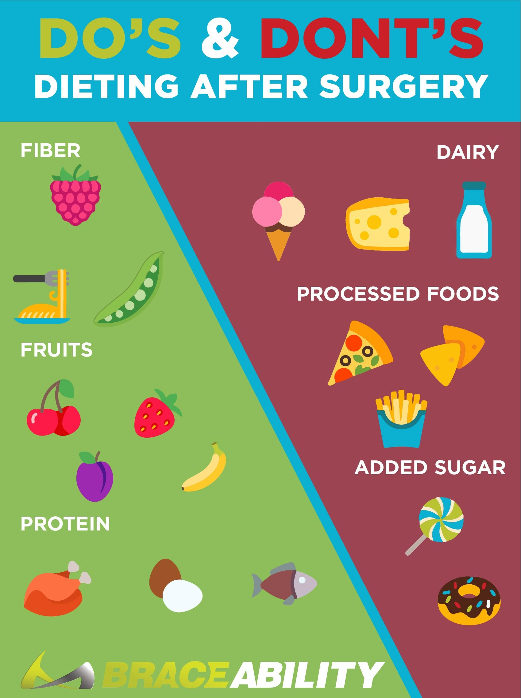 Infographic of they type of food you should eat after surgery and the kinds you should avoid