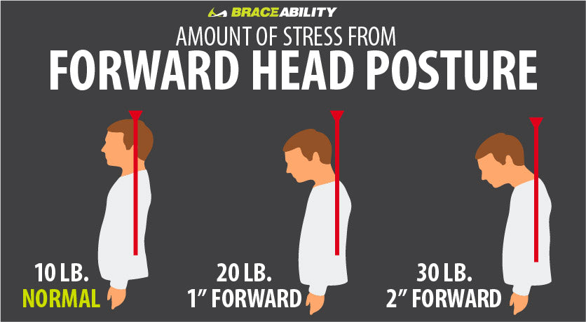 forward head posture is caused from looking at computers or cell phones causing your neck to start bending forward.