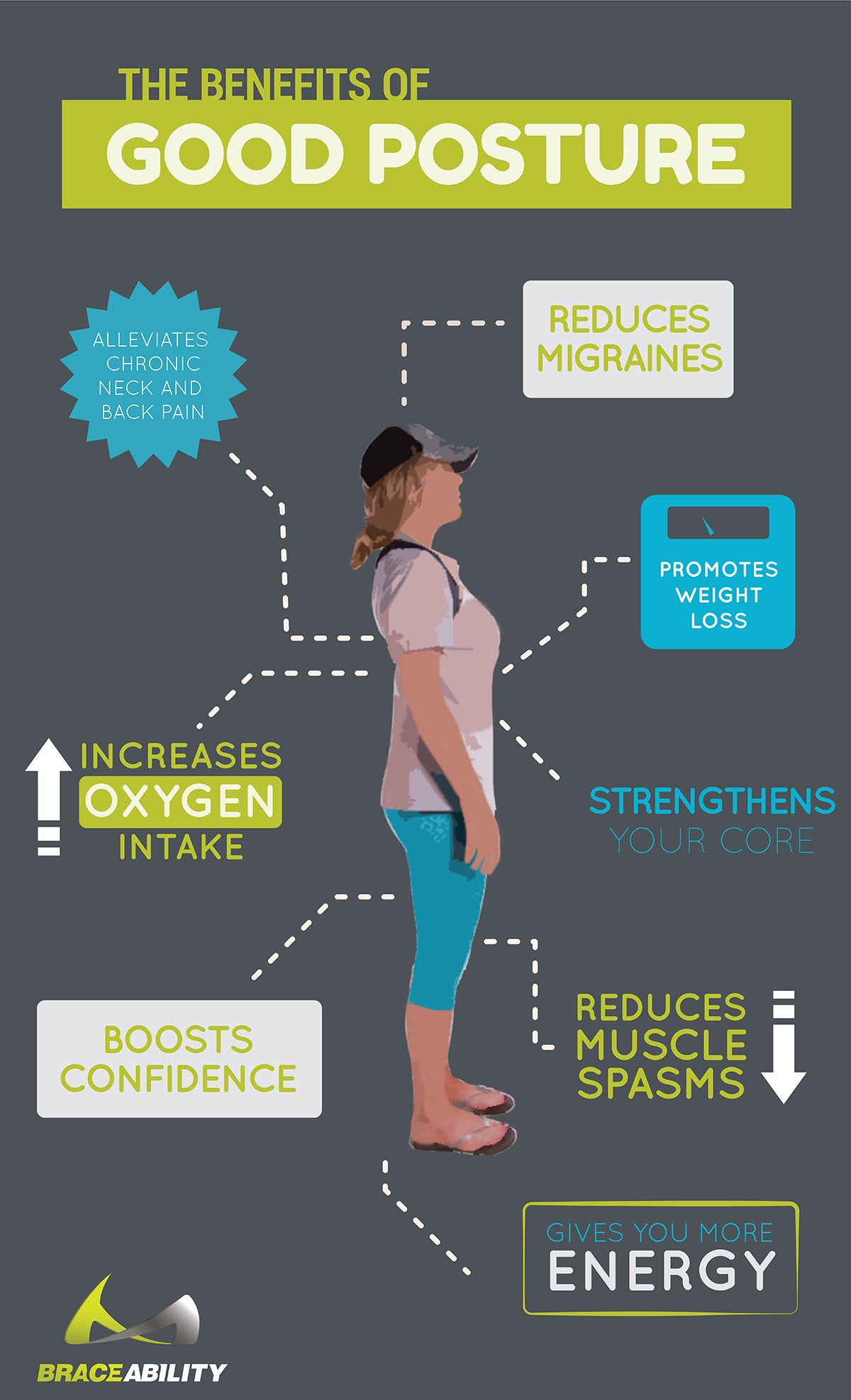 Infographic of he benefits of good posture and how a posture brace can reduce neck and back pain