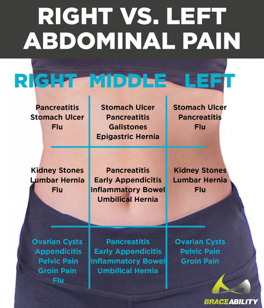 chart to show which part of you stomach hurts and possible diagnosis for the pain you are feeling