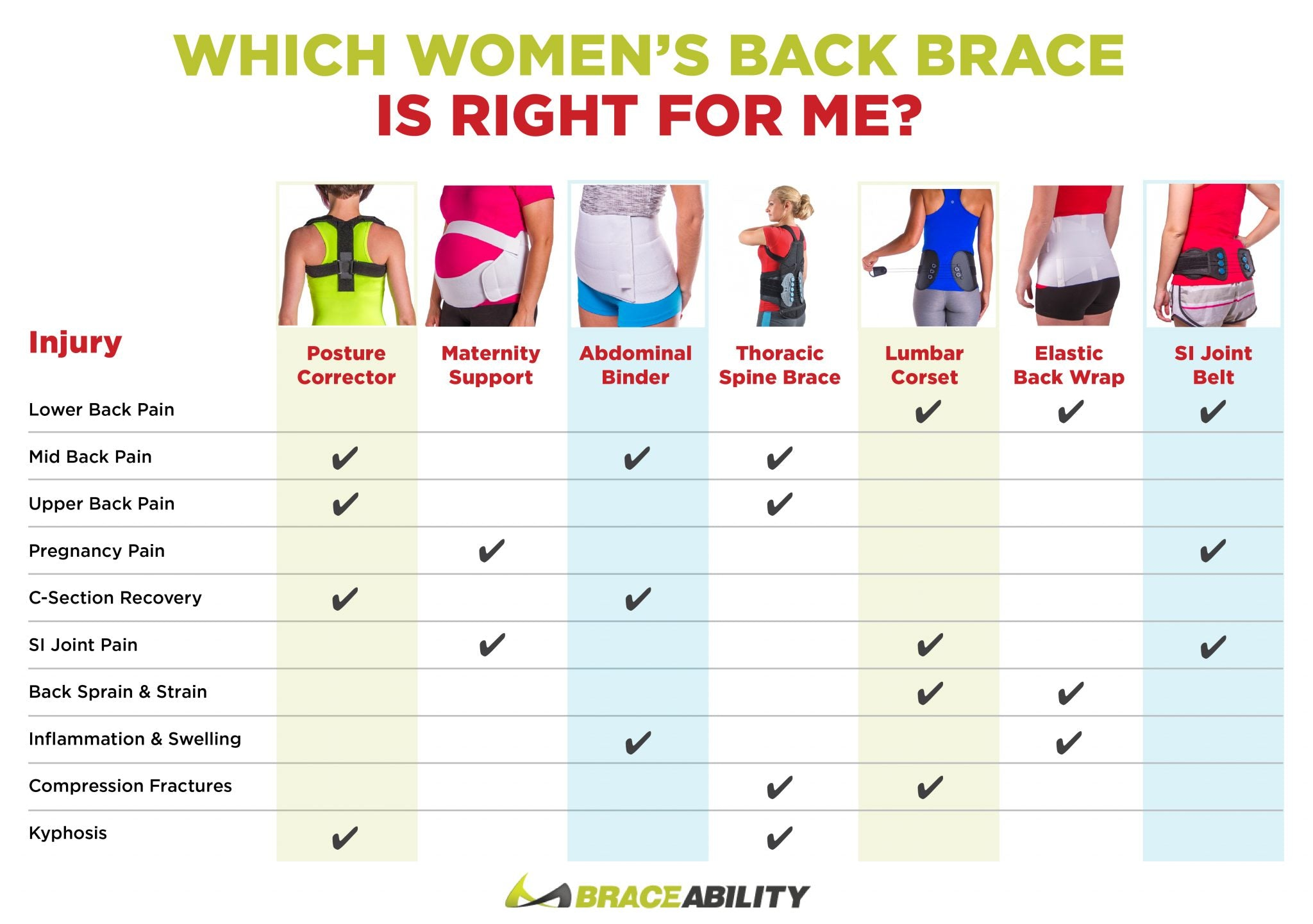 Use this list of back braces to determine which style of back brace you need for your specific injury