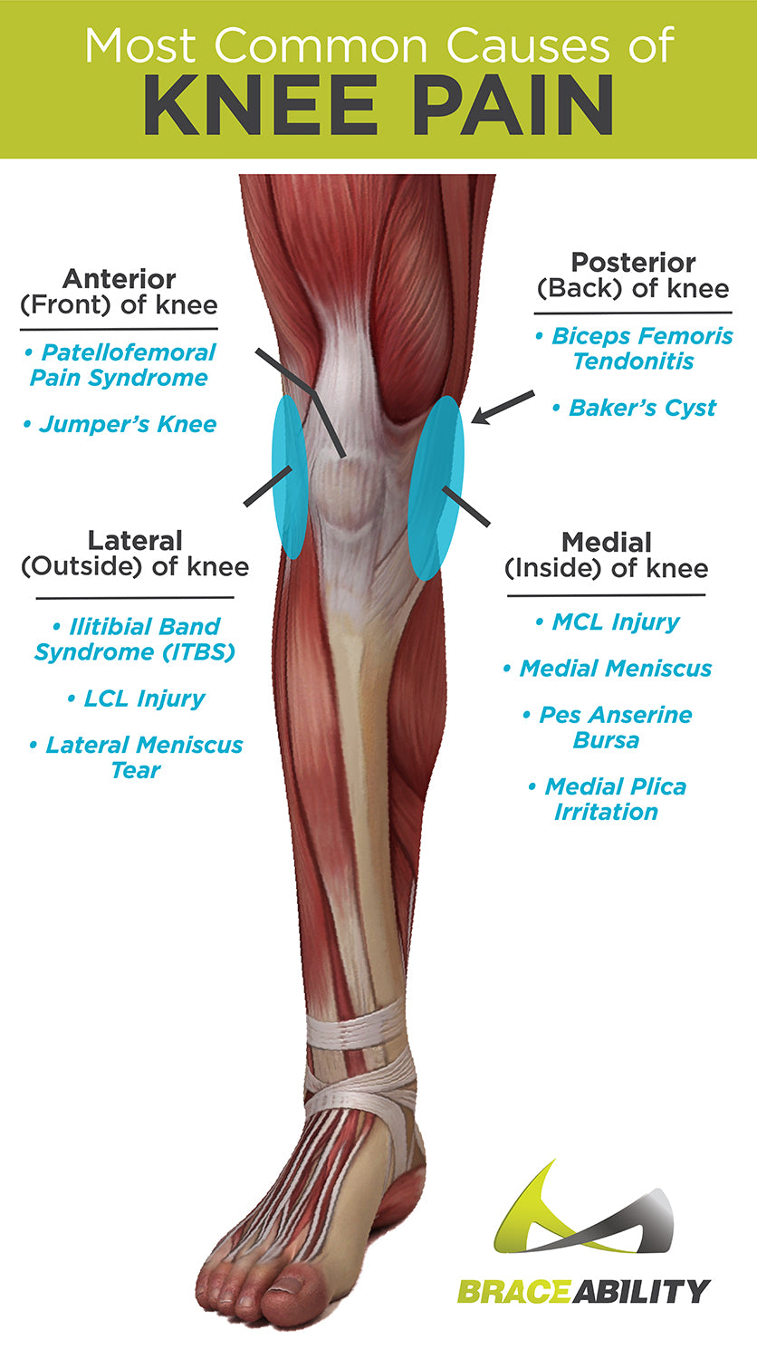 Types of knee pain and what causes anterior, posterior, medial and lateral knee pain problems