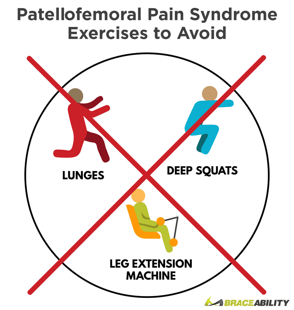patellofemoral pain syndrome exercises to avoid for recovery